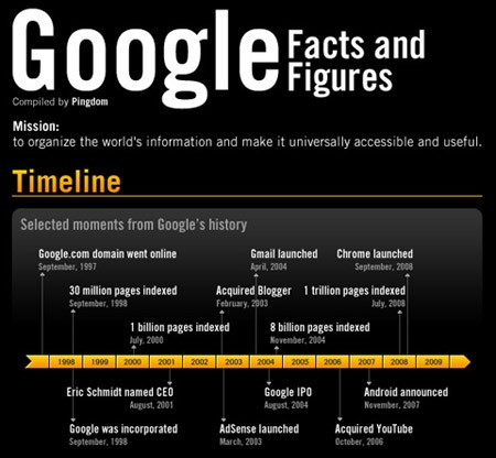 Google Facts – 20 Amazing Must Know Facts of Google | Tech4Globe